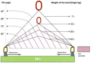 FAQ Chain Slings